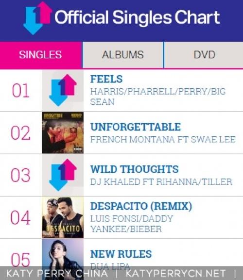 """""""Feels"""" 登顶英国单曲榜冠军"""